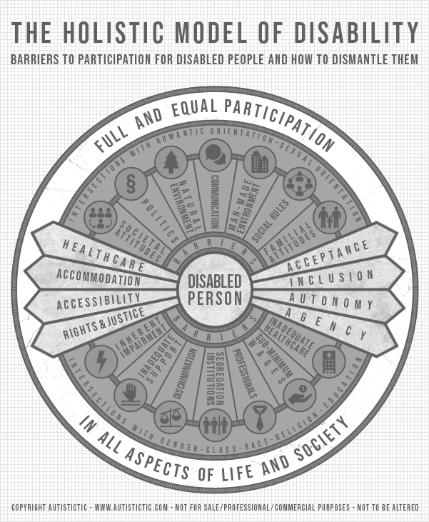 "Graphic illustrating the Holistic Model of Disability, created by Autistictic. In the middle of the graphic there is a small circle with the words ""Disabled Person"" in them. Around them is a slightly larger circle with the word ""barriers"" in it. The depicted barriers are inherent impairment, natural environment, man-made environment, societal attitudes, familial attitudes, social rules, politics, communication, inadequate support, inadequate healthcare, professionals, sub-minimum wages, segregation, and discrimination. Around the barriers circle an even larger circle has intersections in it. The listed intersections are romantic orientation, sexual orientation, gender, class, race, religion, and education. The largest, very outside circle says ""Full and equal participation in all aspects of life and society"". There are eight arrows leading from the ""Disabled Person"" inner circle over all the barriers and intersections to full and equal participation, to show what disabled people need to achieve participation. These arrows are labeled healthcare, accommodation, accessibility, rights & justice, acceptance, inclusion, autonomy, and agency."